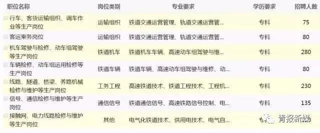 招1000人!青藏铁路公司2018年招聘全日制大专(高职)毕业生公告
