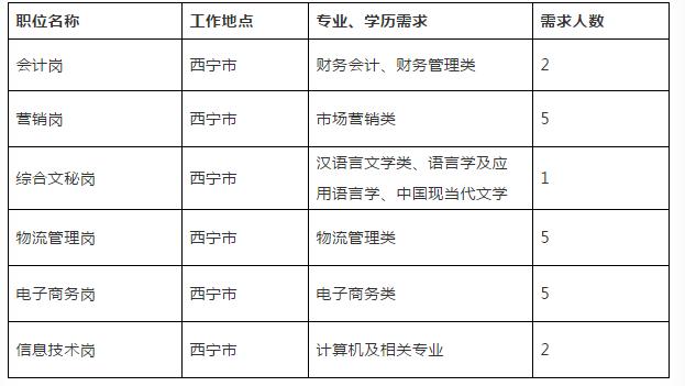 中国邮政速递物流股份有限公司青海省分公司招聘启事