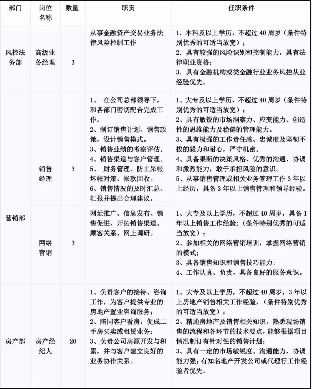 青海省产权交易市场招聘公告!