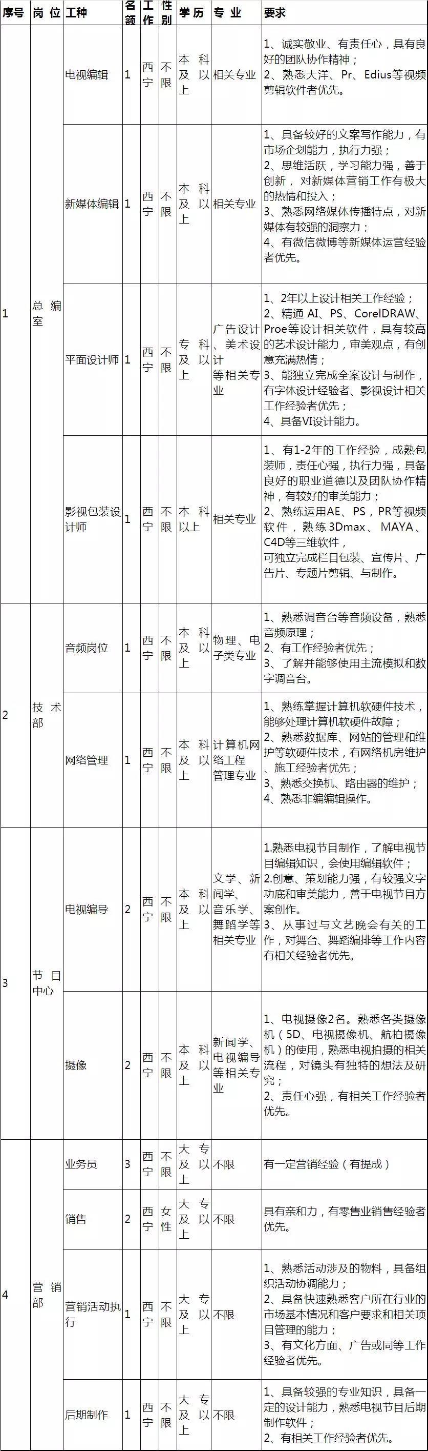 青海卫视招聘17人公告
