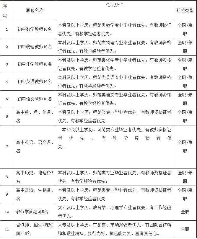 西宁市中小学教育信息化培训中心招聘信息