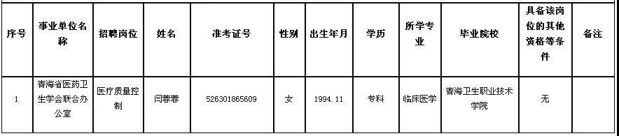 2018年青海省省直事业单位公开大红鹰娱乐赌场网址拟聘用人员最新公示