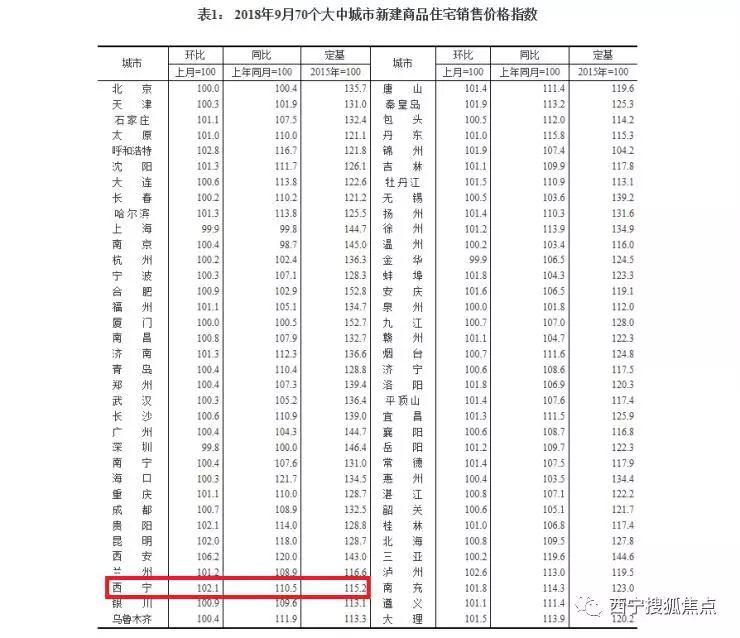 西宁9月新建住宅销售价格环增2.1% 涨幅位居第四!
