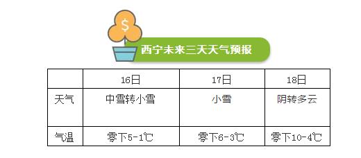 青海新一轮降雪降温!西宁最低温将跌破-10℃...