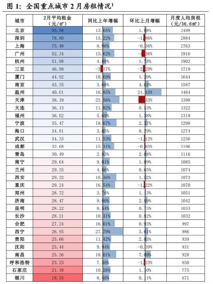 33城市2月房租出炉 西宁环比上涨达3.61%!
