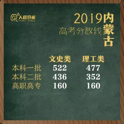 刚刚!2019青海高考录取分数线公布!一本文科488分,理科407分