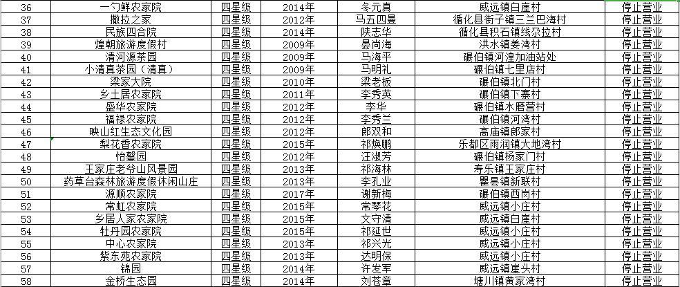 附名单|青海拟取消153家四星级乡村旅游接待点资格
