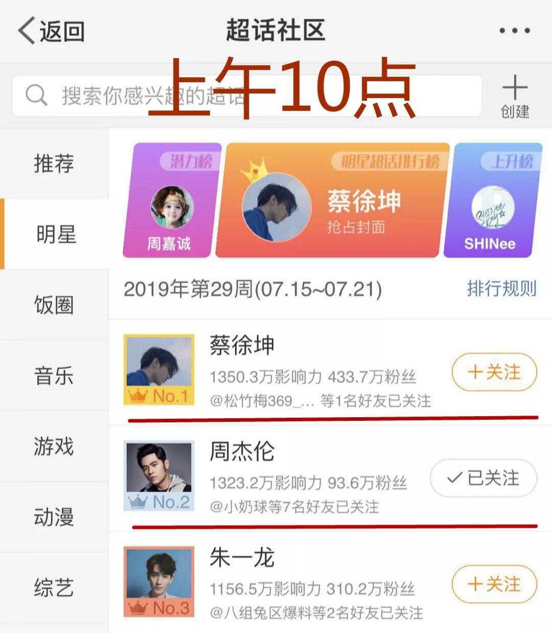 周杰伦中老年粉VS蔡徐坤铁军:激战16小时终于登顶!